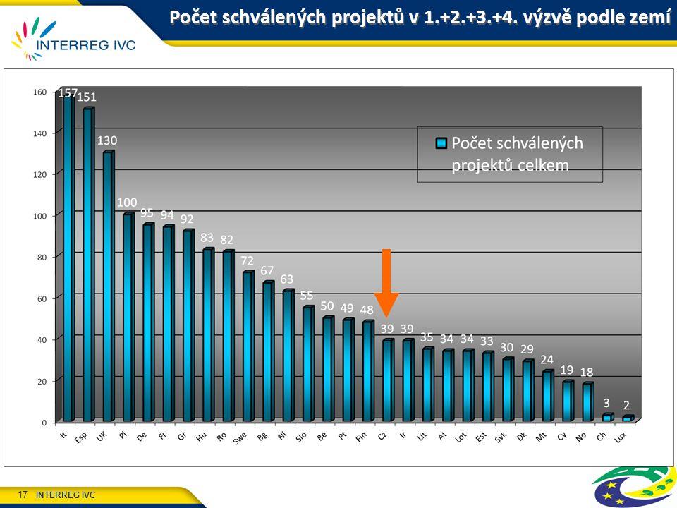 INTERREG IVC 17 Počet schválených projektů v 1.+2.+3.+4. výzvě podle zemí