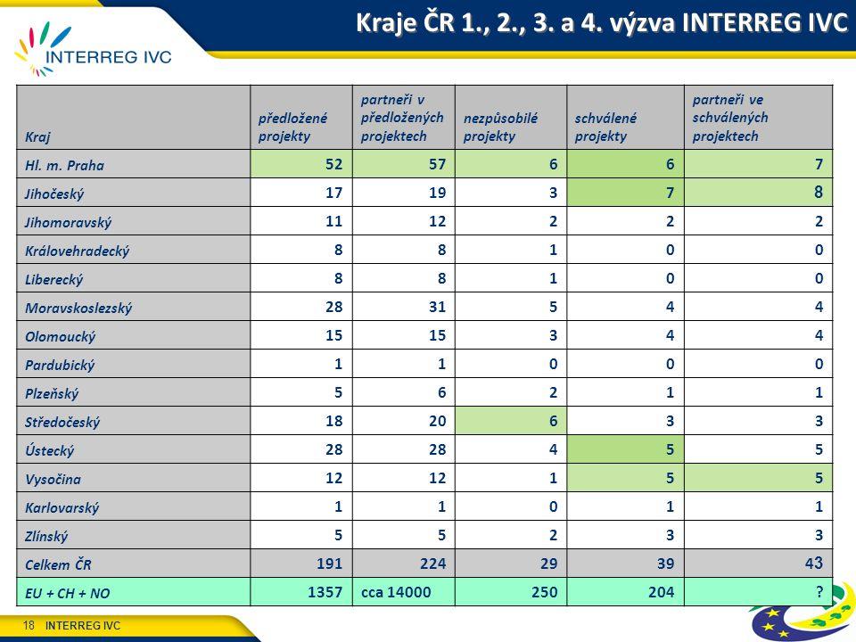 INTERREG IVC 18 Kraje ČR 1., 2., 3. a 4. výzva INTERREG IVC Kraj předložené projekty partneři v předložených projektech nezpůsobilé projekty schválené