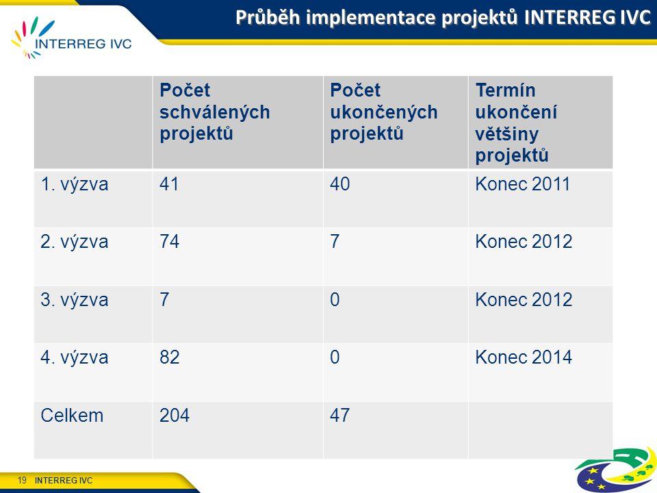 INTERREG IVC 19 Průběh implementace projektů INTERREG IVC Počet schválených projektů Počet ukončených projektů Termín ukončení většiny projektů 1.