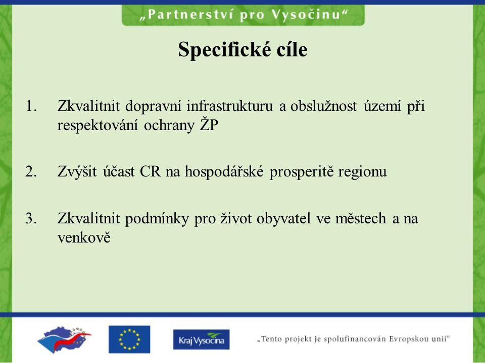 Specifické cíle 1.Zkvalitnit dopravní infrastrukturu a obslužnost území při respektování ochrany ŽP 2.Zvýšit účast CR na hospodářské prosperitě regionu 3.Zkvalitnit podmínky pro život obyvatel ve městech a na venkově