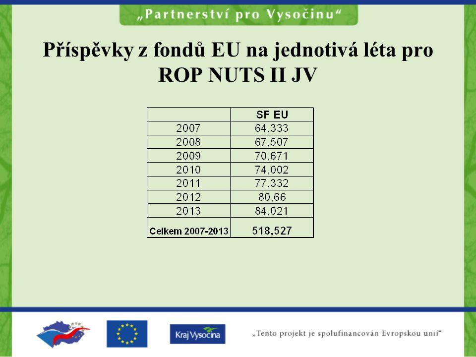 Příspěvky z fondů EU na jednotivá léta pro ROP NUTS II JV