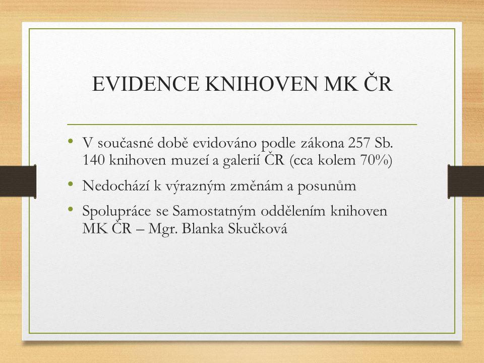 EVIDENCE KNIHOVEN MK ČR V současné době evidováno podle zákona 257 Sb. 140 knihoven muzeí a galerií ČR (cca kolem 70%) Nedochází k výrazným změnám a p