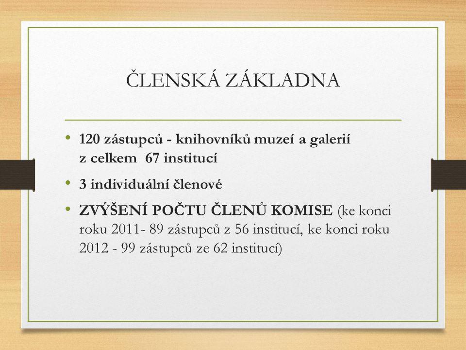 ČLENSKÁ ZÁKLADNA 120 zástupců - knihovníků muzeí a galerií z celkem 67 institucí 3 individuální členové ZVÝŠENÍ POČTU ČLENŮ KOMISE (ke konci roku 2011- 89 zástupců z 56 institucí, ke konci roku 2012 - 99 zástupců ze 62 institucí)
