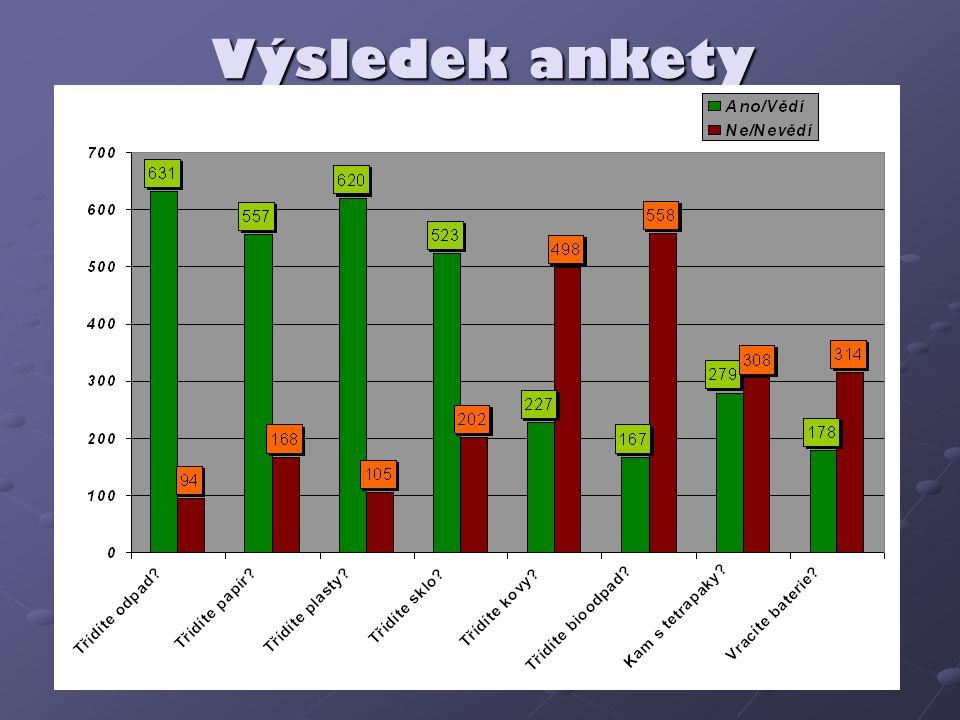 Výsledek ankety Výsledek ankety