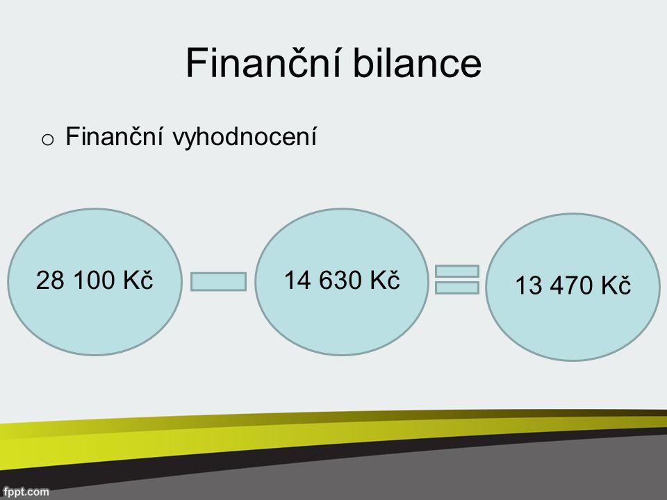 Finanční bilance o Finanční vyhodnocení 28 100 Kč14 630 Kč 13 470 Kč