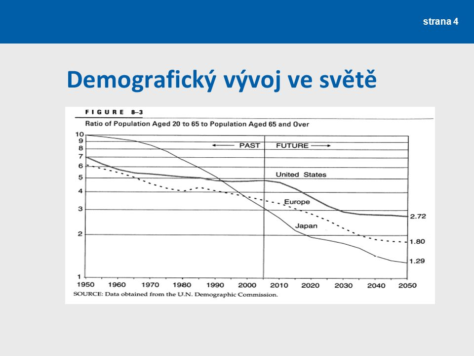 strana 4 Demografický vývoj ve světě