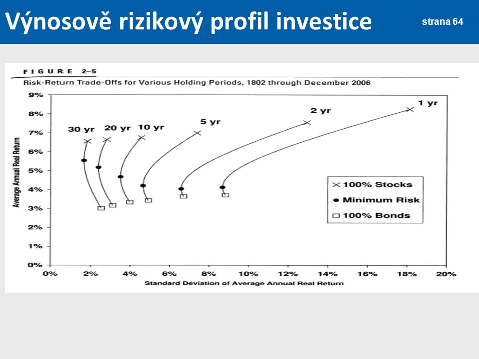 Výnosově rizikový profil investice strana 64