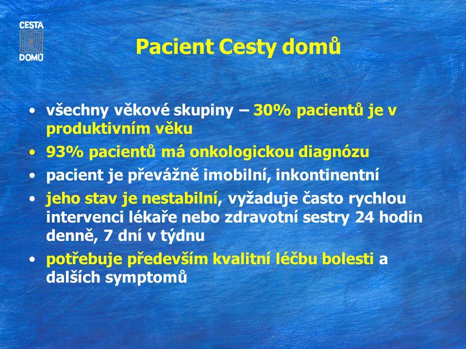 Pacient Cesty domů všechny věkové skupiny – 30% pacientů je v produktivním věku 93% pacientů má onkologickou diagnózu pacient je převážně imobilní, in