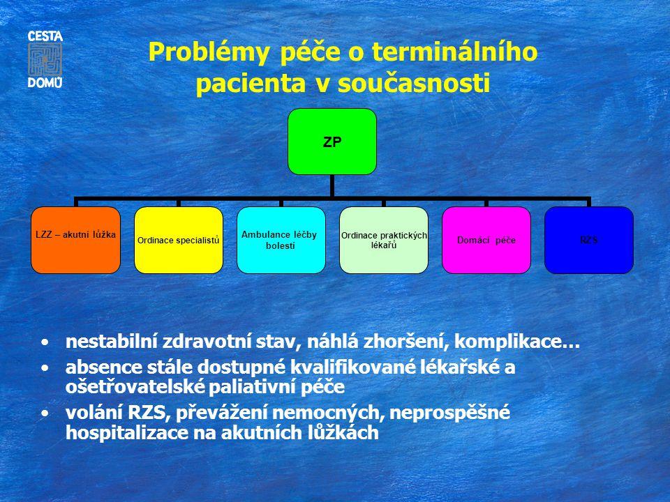 Problémy péče o terminálního pacienta v současnosti nestabilní zdravotní stav, náhlá zhoršení, komplikace… absence stále dostupné kvalifikované lékařs