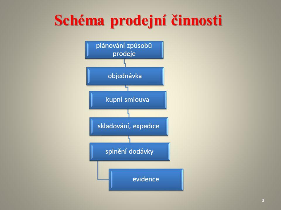 Schéma prodejní činnosti plánování způsobů prodeje objednávka kupní smlouva skladování, expedice splnění dodávky evidence 3