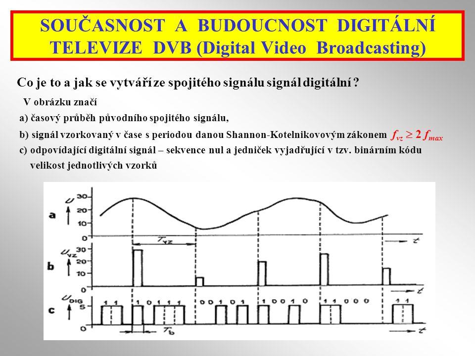 Co je to a jak se vytváří ze spojitého signálu signál digitální .