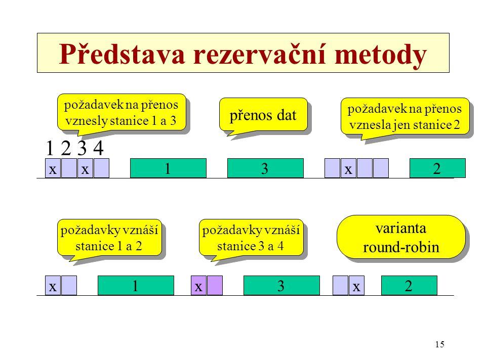 15 Představa rezervační metody xx13x2 požadavek na přenos vznesly stanice 1 a 3 požadavek na přenos vznesly stanice 1 a 3 přenos dat požadavek na přenos vznesla jen stanice 2 požadavek na přenos vznesla jen stanice 2 x1x3x2 požadavky vznáší stanice 1 a 2 požadavky vznáší stanice 1 a 2 požadavky vznáší stanice 3 a 4 požadavky vznáší stanice 3 a 4 varianta round-robin varianta round-robin 1 2 3 4
