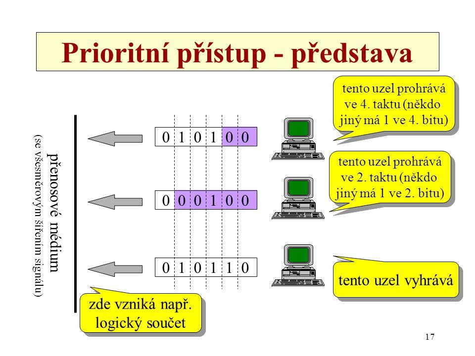 17 Prioritní přístup - představa 0 1 0 1 0 0 0 1 0 1 1 0 0 0 0 1 0 0 zde vzniká např. logický součet zde vzniká např. logický součet přenosové médium
