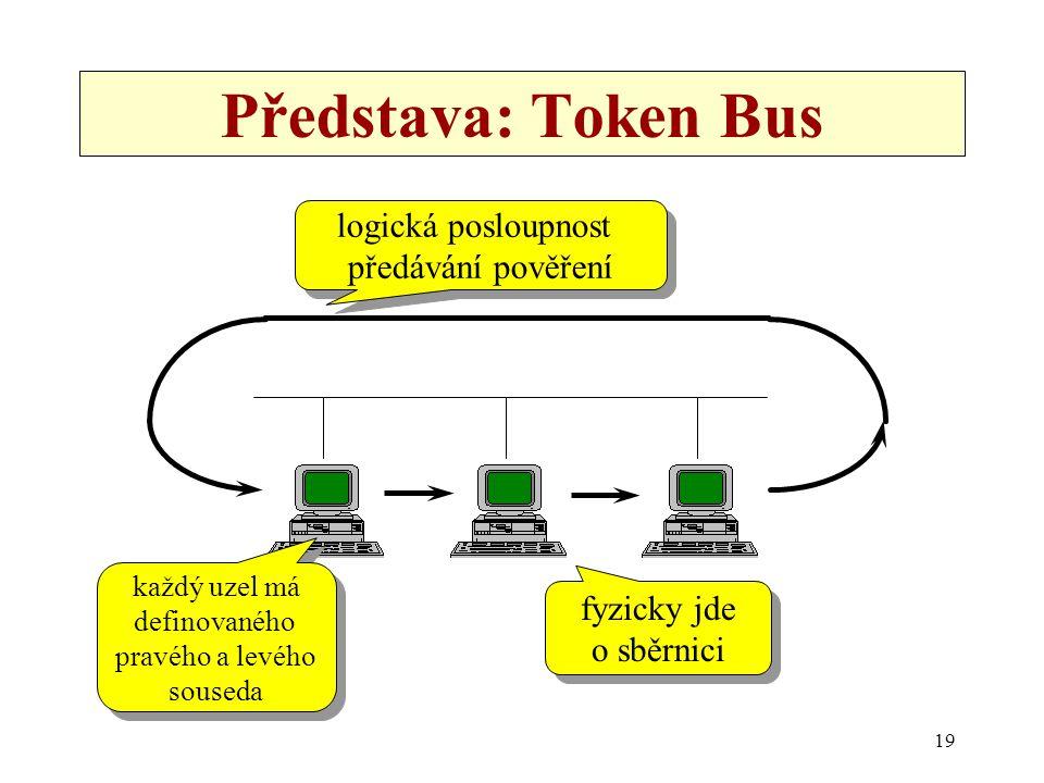 19 Představa: Token Bus logická posloupnost předávání pověření logická posloupnost předávání pověření fyzicky jde o sběrnici fyzicky jde o sběrnici ka