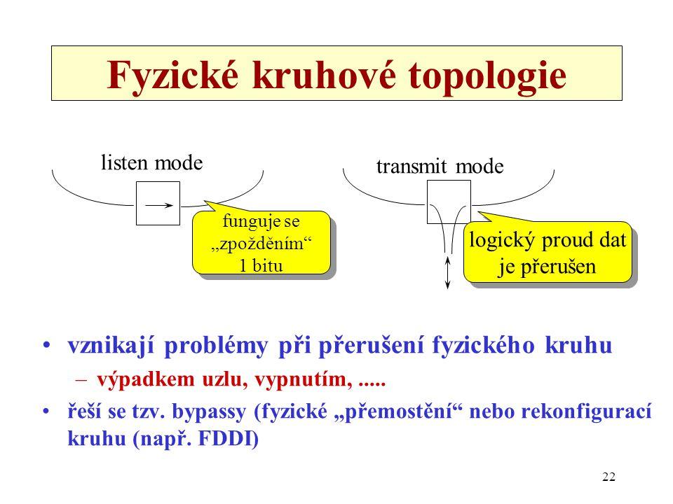 """22 Fyzické kruhové topologie vznikají problémy při přerušení fyzického kruhu –výpadkem uzlu, vypnutím,..... řeší se tzv. bypassy (fyzické """"přemostění"""""""