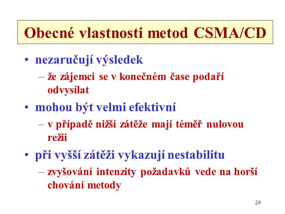 29 Obecné vlastnosti metod CSMA/CD nezaručují výsledek –že zájemci se v konečném čase podaří odvysílat mohou být velmi efektivní –v případě nižší zátě