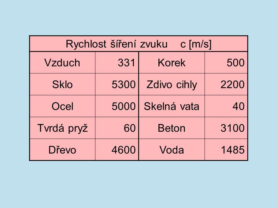 Rychlost šíření zvuku c [m/s] Vzduch331Korek500 Sklo5300Zdivo cihly2200 Ocel5000Skelná vata40 Tvrdá pryž60Beton3100 Dřevo4600Voda1485