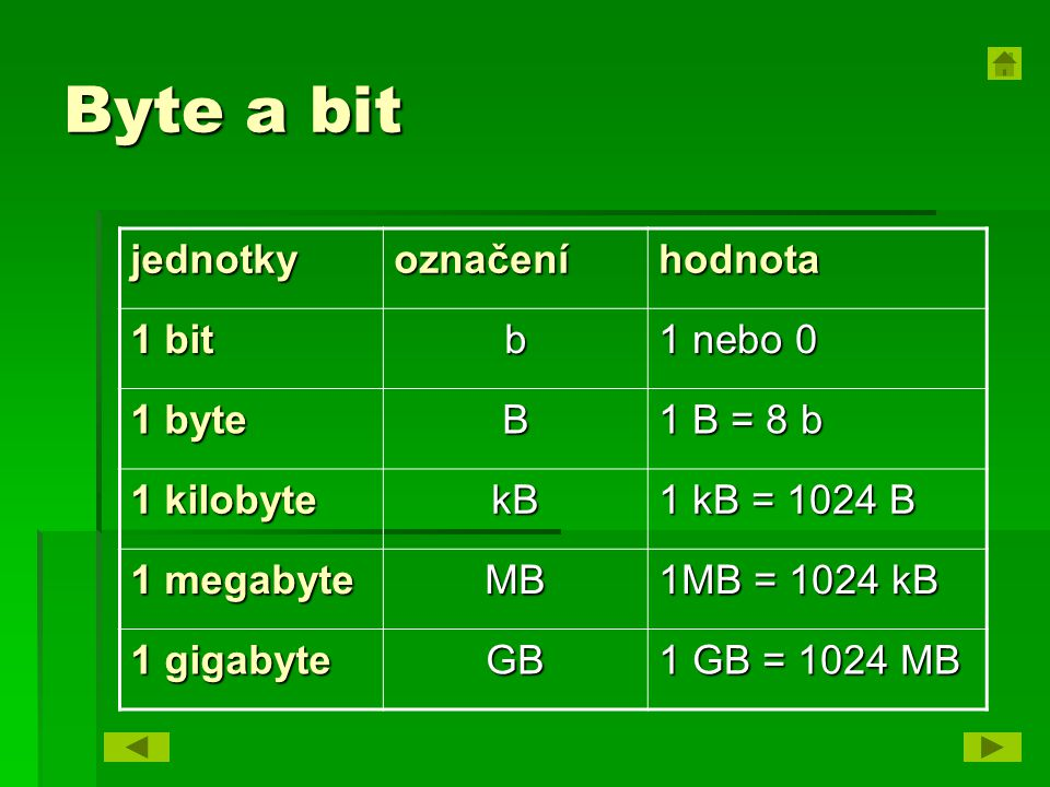 Byte a bit jednotkyoznačeníhodnota 1 bit b 1 nebo 0 1 byte B 1 B = 8 b 1 kilobyte kB 1 kB = 1024 B 1 megabyte MB 1MB = 1024 kB 1 gigabyte GB 1 GB = 1024 MB