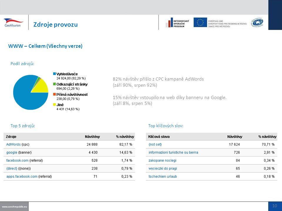 82% návštěv přišlo z CPC kampaně AdWords (září 90%, srpen 92%) 15% návštěv vstoupilo na web díky banneru na Google.