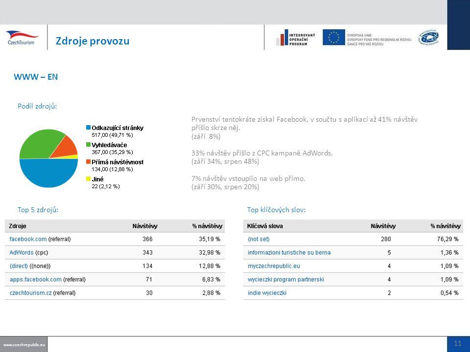 Prvenství tentokráte získal Facebook, v součtu s aplikací až 41% návštěv přišlo skrze něj.
