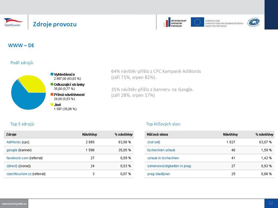 64% návštěv přišlo z CPC kampaně AdWords (září 71%, srpen 82%).