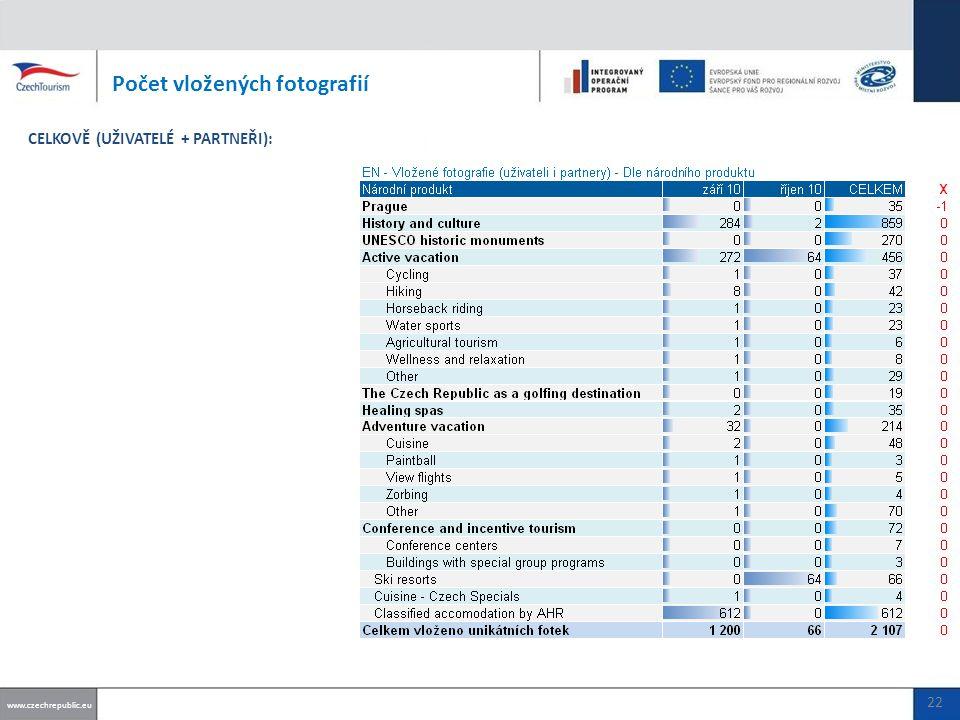 Počet vložených fotografií www.czechrepublic.eu CELKOVĚ (UŽIVATELÉ + PARTNEŘI): 22