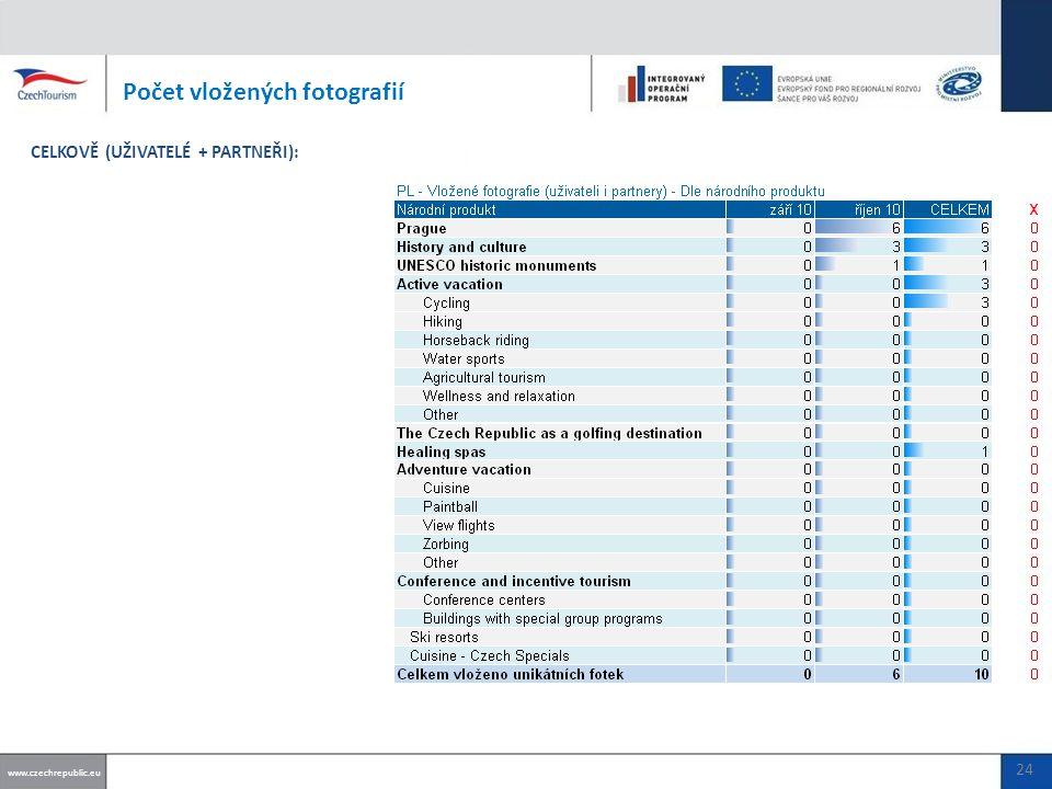 Počet vložených fotografií www.czechrepublic.eu CELKOVĚ (UŽIVATELÉ + PARTNEŘI): 24