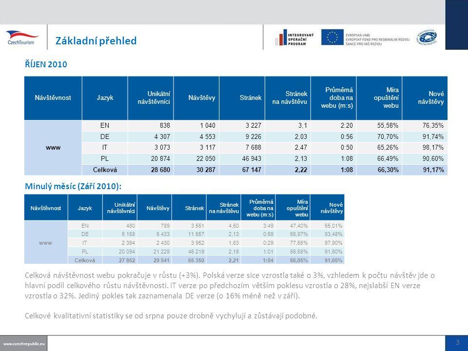88% návštěv přišlo z CPC kampaně AdWords (září 98%, srpen 97%) 11% návštěv přivedl banner z Google (září 2%, srpen 2%) Zdroje provozu WWW – PL Top 5 zdrojů: www.czechrepublic.eu 14 Podíl zdrojů: Top klíčových slov:.