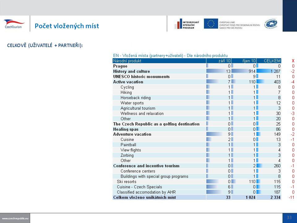 Počet vložených míst www.czechrepublic.eu CELKOVĚ (UŽIVATELÉ + PARTNEŘI): 33