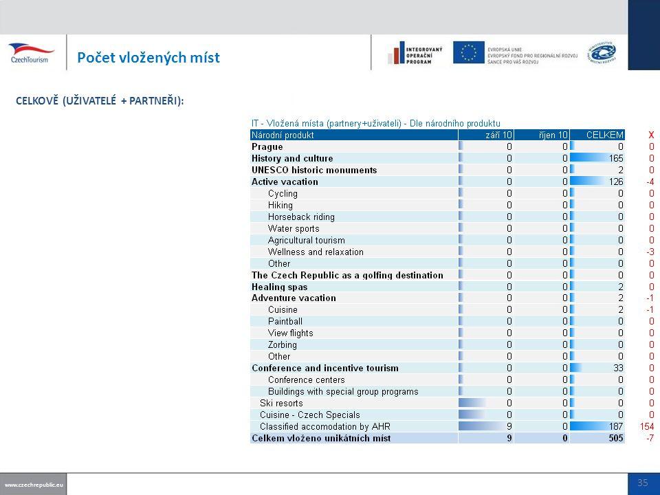 Počet vložených míst www.czechrepublic.eu CELKOVĚ (UŽIVATELÉ + PARTNEŘI): 35