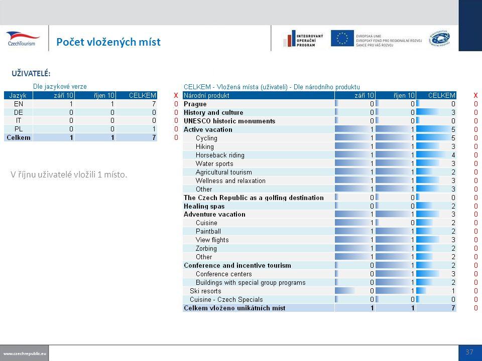 V říjnu uživatelé vložili 1 místo. Počet vložených míst www.czechrepublic.eu UŽIVATELÉ: 37