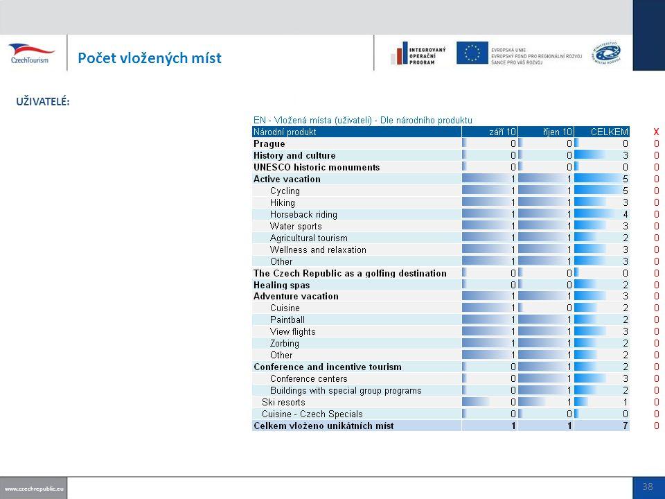 Počet vložených míst www.czechrepublic.eu UŽIVATELÉ: 38