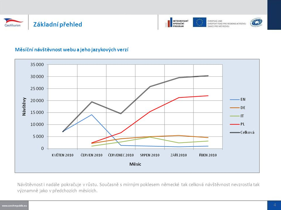 Základní přehled Měsíční návštěvnost webu a jeho jazykových verzí www.czechrepublic.eu 4 Návštěvnost i nadále pokračuje v růstu.
