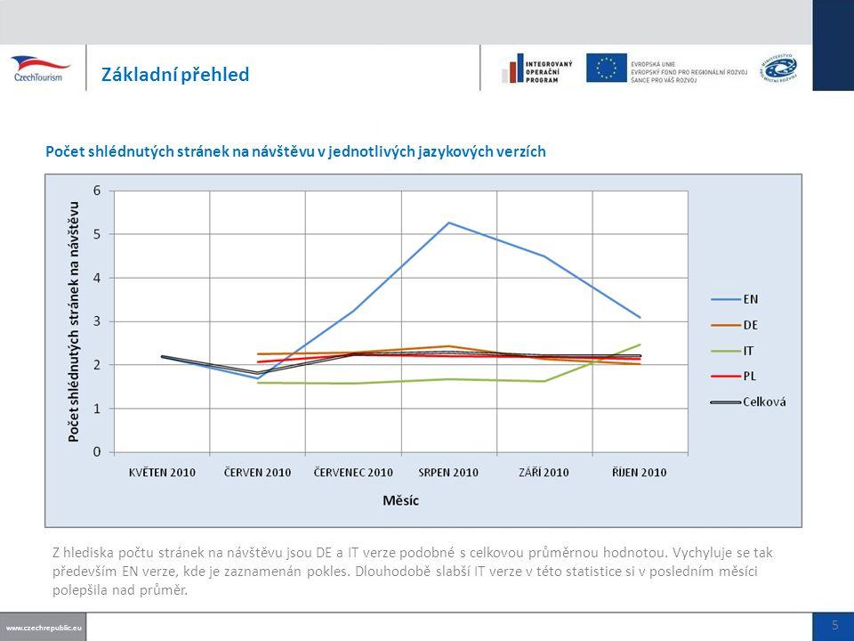 Základní přehled Počet shlédnutých stránek na návštěvu v jednotlivých jazykových verzích www.czechrepublic.eu 5 Z hlediska počtu stránek na návštěvu jsou DE a IT verze podobné s celkovou průměrnou hodnotou.