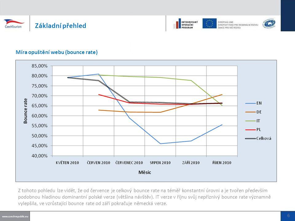Základní přehled Míra opuštění webu (bounce rate) www.czechrepublic.eu 6 Z tohoto pohledu lze vidět, že od července je celkový bounce rate na téměř konstantní úrovni a je tvořen především podobnou hladinou dominantní polské verze (většina návštěv).