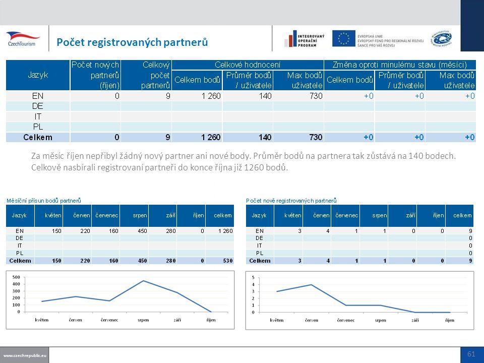 Počet registrovaných partnerů www.czechrepublic.eu 61 Za měsíc říjen nepřibyl žádný nový partner ani nové body.