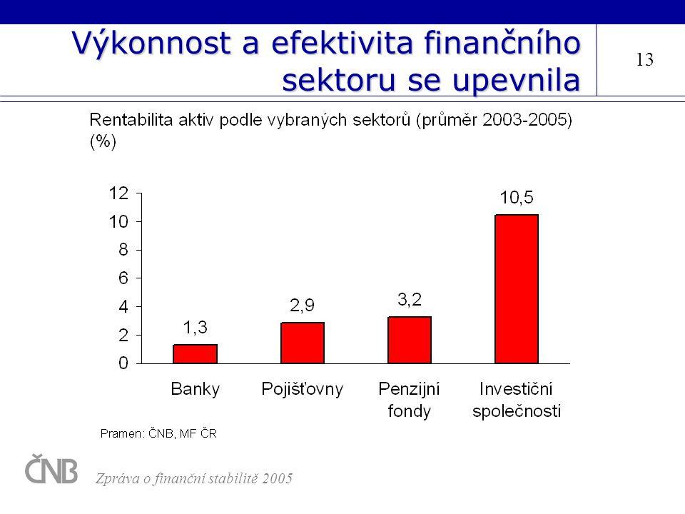 Výkonnost a efektivita finančního sektoru se upevnila 13 Zpráva o finanční stabilitě 2005