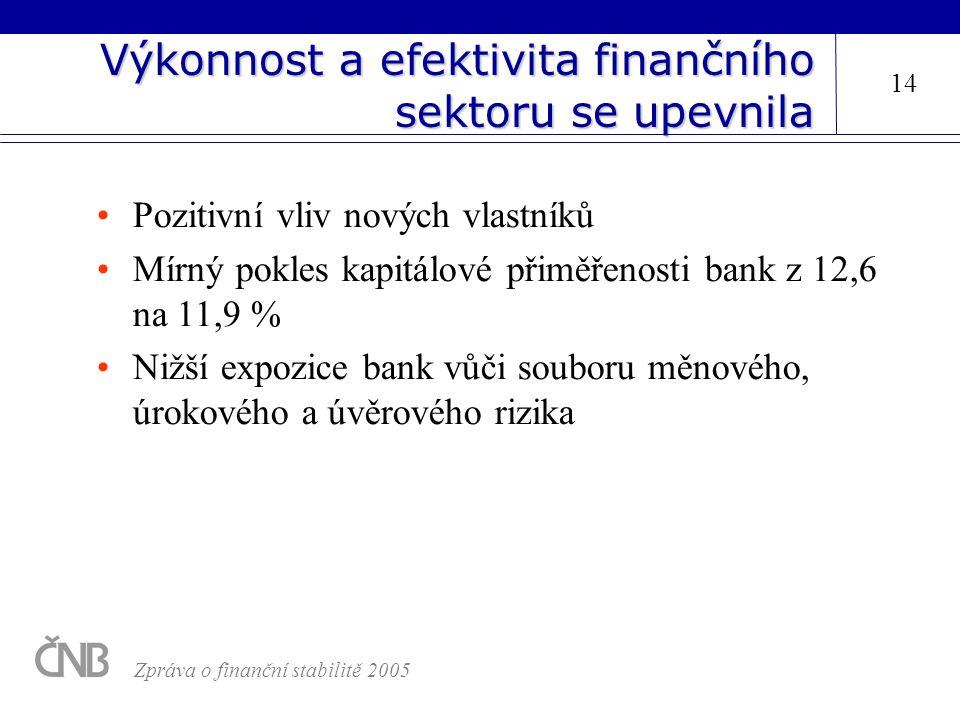 Výkonnost a efektivita finančního sektoru se upevnila Pozitivní vliv nových vlastníků Mírný pokles kapitálové přiměřenosti bank z 12,6 na 11,9 % Nižší