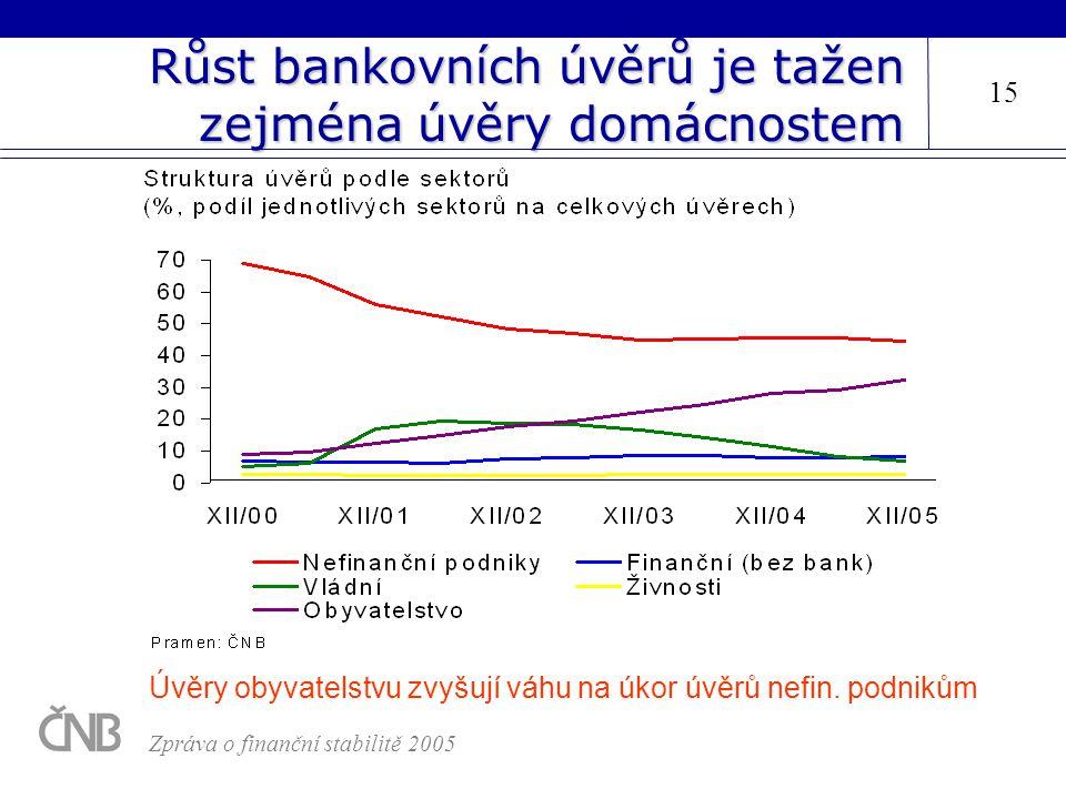 Růst bankovních úvěrů je tažen zejména úvěry domácnostem 15 Zpráva o finanční stabilitě 2005 Úvěry obyvatelstvu zvyšují váhu na úkor úvěrů nefin. podn