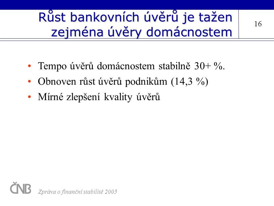 Růst bankovních úvěrů je tažen zejména úvěry domácnostem Tempo úvěrů domácnostem stabilně 30+ %. Obnoven růst úvěrů podnikům (14,3 %) Mírné zlepšení k
