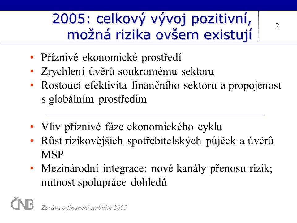 2005: celkový vývoj pozitivní, možná rizika ovšem existují Příznivé ekonomické prostředí Zrychlení úvěrů soukromému sektoru Rostoucí efektivita finanč