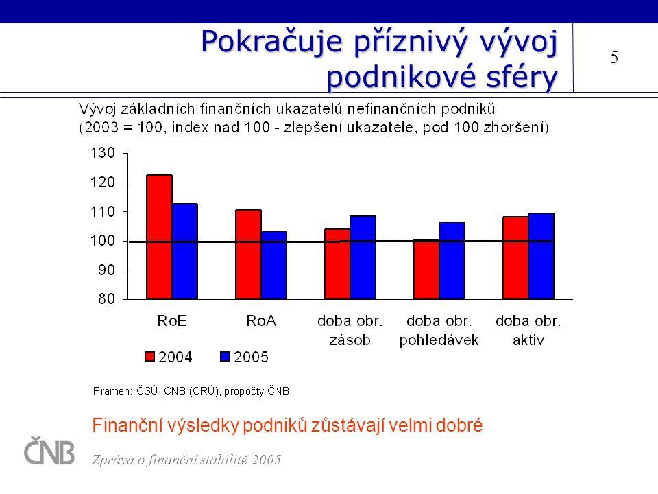 5 Pokračuje příznivý vývoj podnikové sféry Zpráva o finanční stabilitě 2005 Finanční výsledky podniků zůstávají velmi dobré
