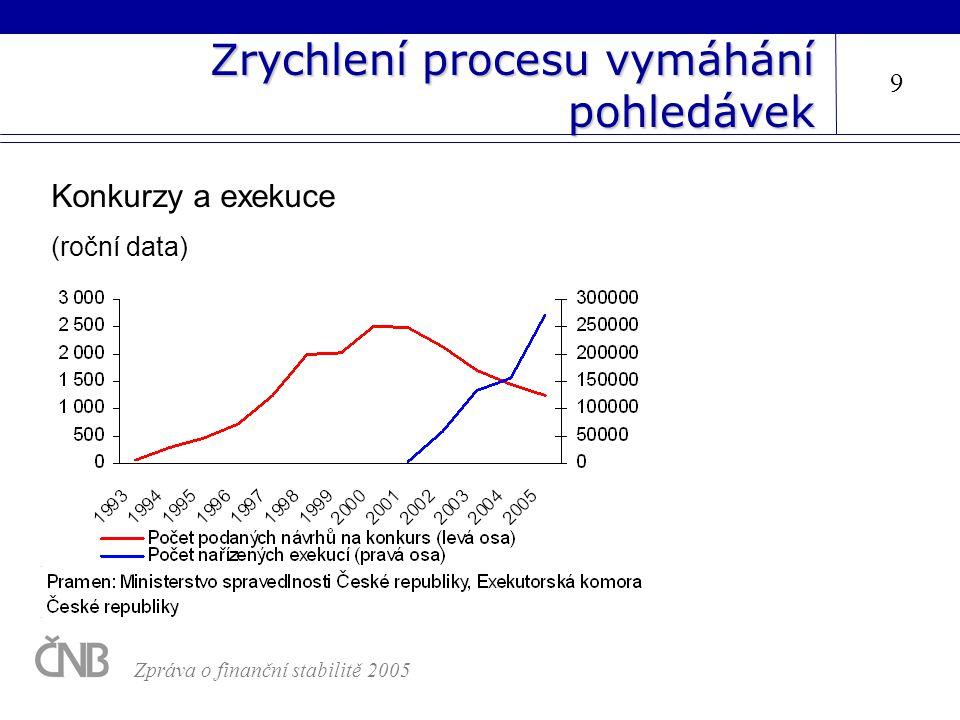Zrychlení procesu vymáhání pohledávek 9 Zpráva o finanční stabilitě 2005 Konkurzy a exekuce (roční data)