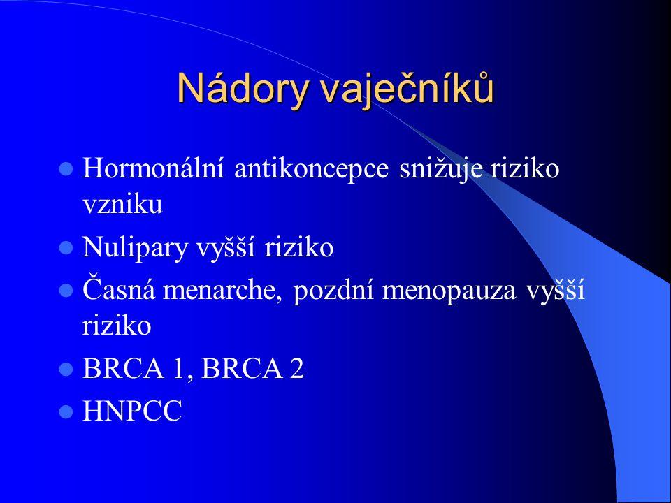 Nádory vaječníků Hormonální antikoncepce snižuje riziko vzniku Nulipary vyšší riziko Časná menarche, pozdní menopauza vyšší riziko BRCA 1, BRCA 2 HNPC