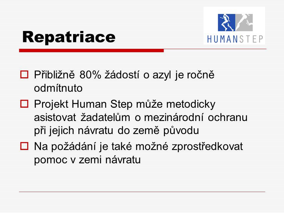 Repatriace  Přibližně 80% žádostí o azyl je ročně odmítnuto  Projekt Human Step může metodicky asistovat žadatelům o mezinárodní ochranu při jejich návratu do země původu  Na požádání je také možné zprostředkovat pomoc v zemi návratu