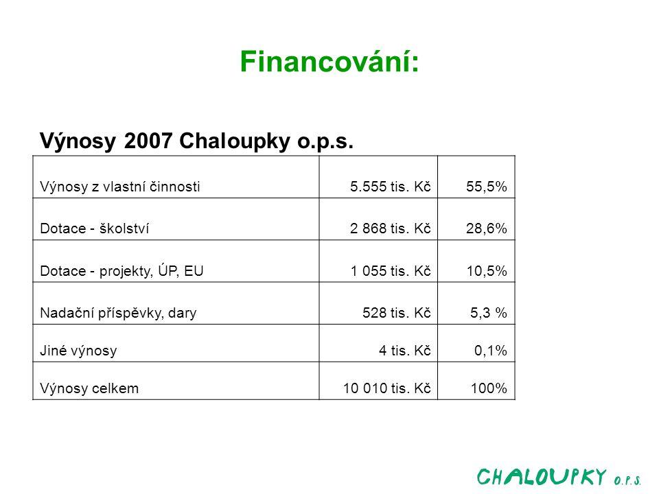 Financování: Výnosy 2007 Chaloupky o.p.s. Výnosy z vlastní činnosti5.555 tis.