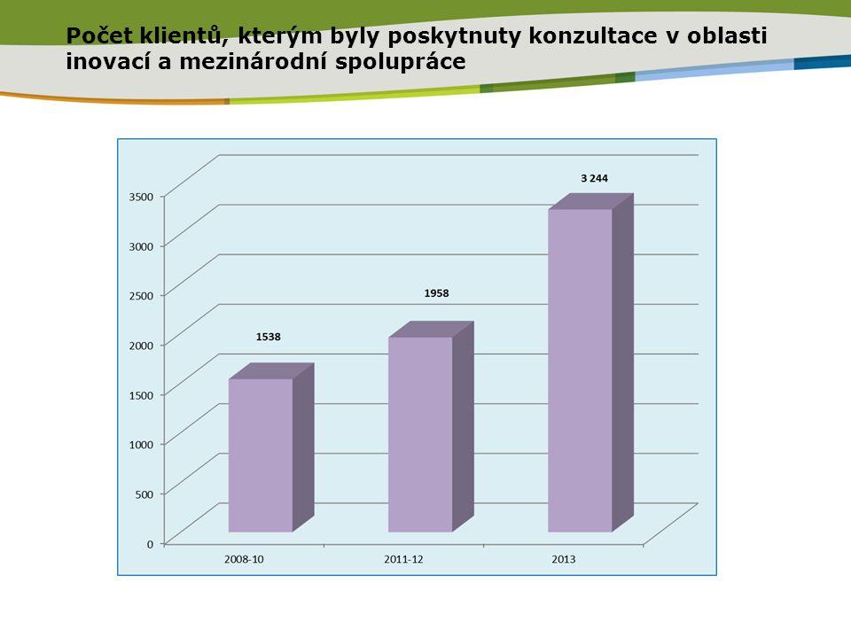 Počet klientů, kterým byly poskytnuty konzultace v oblasti inovací a mezinárodní spolupráce