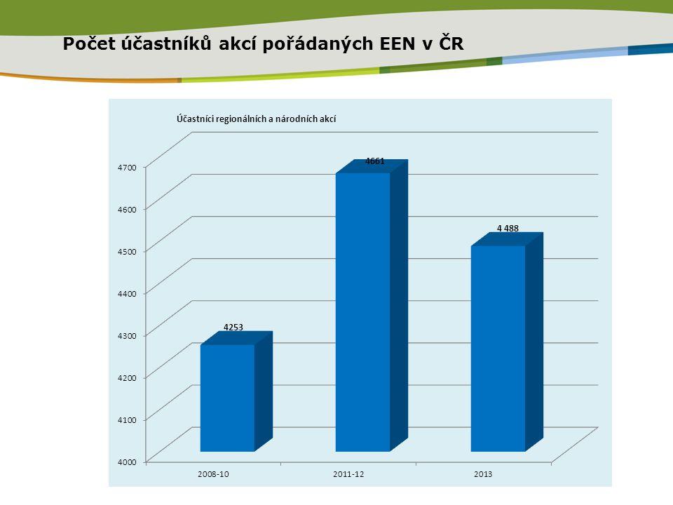 Počet účastníků akcí pořádaných EEN v ČR