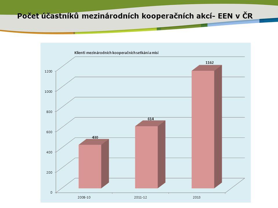 Počet účastníků mezinárodních kooperačních akcí- EEN v ČR