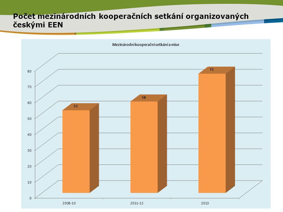 Počet mezinárodních kooperačních setkání organizovaných českými EEN